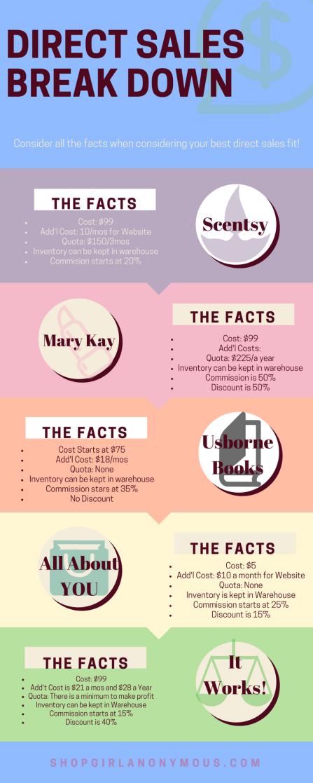 Direct Sales Fact Sheet